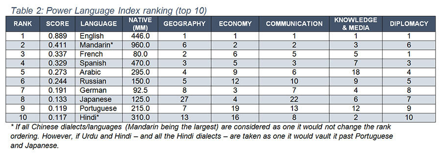 Table showing the power of languages - top 10 in order are English, Mandarin, French, Spanish, Arabic, Russian, German, Japanese, Portuguese, and Hindi.